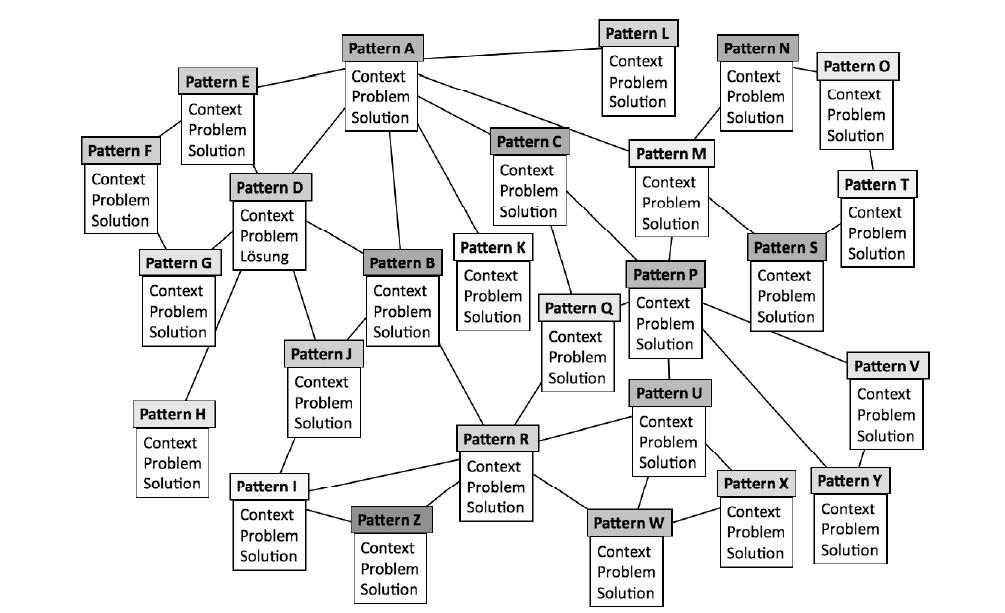 Figure 1: A pattern language as a network.
