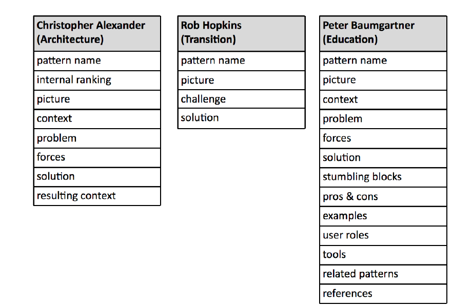 Figure 2: Example outlines for pattern descriptions.