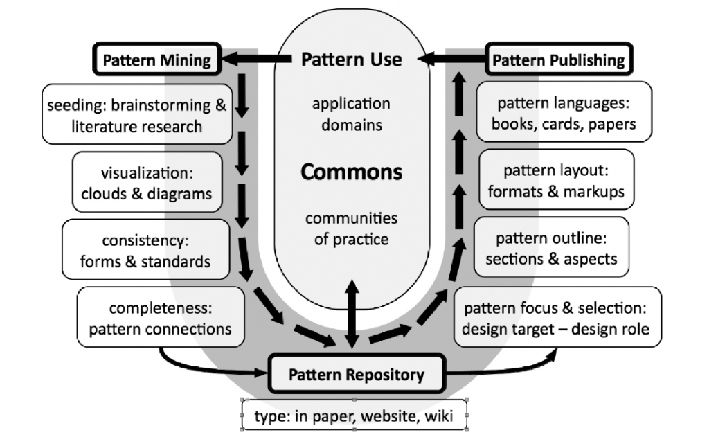 Figure 4: U-shape workflow model for researching and publishing patterns, pattern collections and pattern languages.