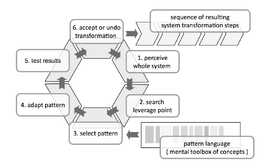 Figure 6: An ideal-typical model of the creative cycle.