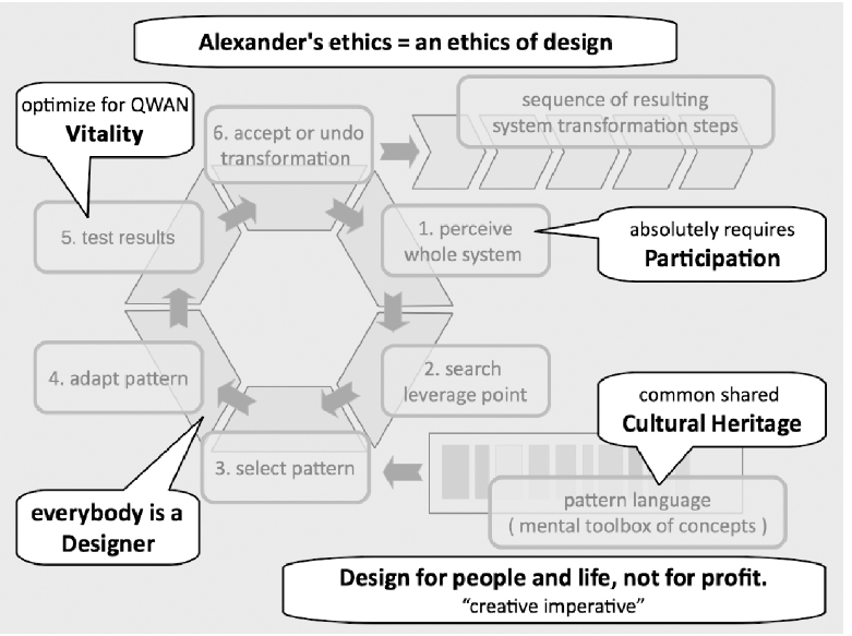 Figure 7: Ethical aspects of the creative cycle.