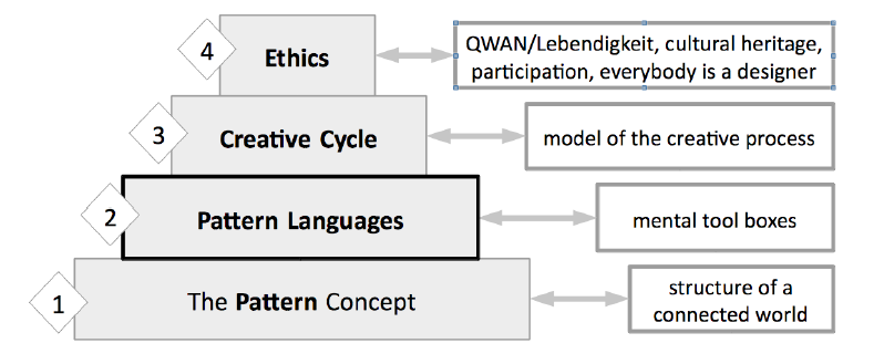 Figure 8: A four-level pyramid model of pattern research.